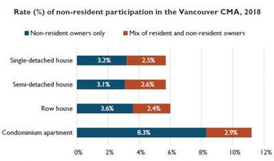 大温逾一成住宅由外地人持有 专家指外资扰乱当地楼价